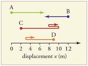 <b>Figure 2.59:</b> Different paths travelled.