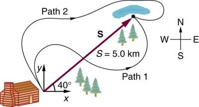 <b>Figure 3.50:</b> The path of the hikers