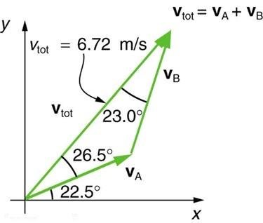 <b>Figure 3.57: </b> The two velocities v_{A} and v_{B} add to give a total v_{tot}