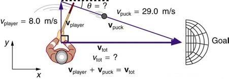 <b>Figure 3.65:</b> An ice hockey player moving across the rink must shoot backward to give the puck a velocity toward the goal.
