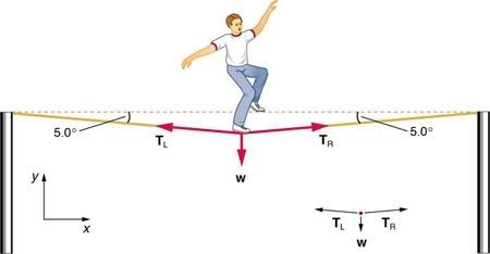 <b>Figure 4.17</b> A tightrope walker.