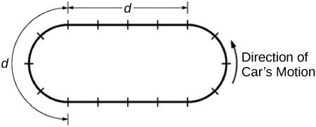 <b>Figure 4.42</b> A racetrack with curved and straight sections.