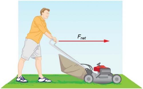 <b>Figure 4.5:</b> A person pushing a lawn mower horizontally.