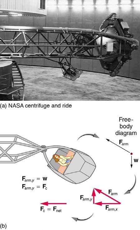 <b>Figure 6.37</b> NASA centrifuge used to subject trainees to accelerations similar to those experienced in rocket launches and reentries. (credit: NASA) (b) Rider in cage showing how the cage pivots outward during rotation. This allows the total force exerted on the rider by the cage to be along its axis at all times.