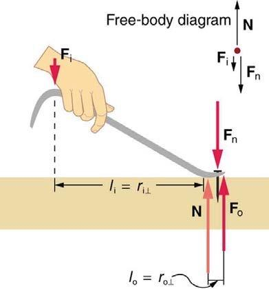 <b>Figure 9.24</b> A nail puller to demonstrate mechanical advantage.