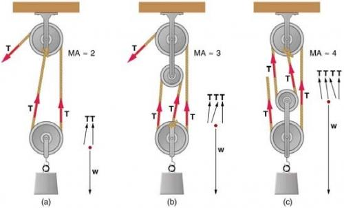 <b>Figure 9.25</b> Pully systems to demonstrate mechanical advantage.