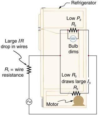 <b>Figure 21.7</b> Why do lights dim when a large appliance is switched on? The answer is that the large current the appliance motor draws causes a significant IR drop in the wires and reduces the voltage across the light.