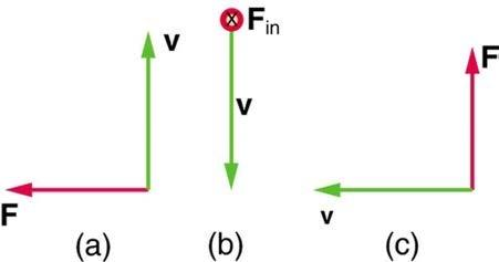 <b>Figure 22.52</b> Find the magnetic field direction given the force and velocity of a positive charge shown.