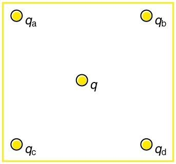 <b>Figure 18.52</b> Four charges distributed at the corners of a square, with a charge in the center.