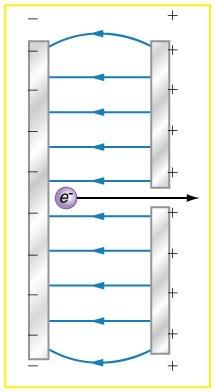 <b>Figure 18.55</b> Parallel conducting plates with opposite charges on them create a relatively uniform electric field used to accelerate electrons to the right. Those that go through the hole can be used to make a TV or computer screen glow or to produce X-rays.