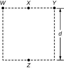 <b>Figure 18.66</b> Equal charges placed on a square.