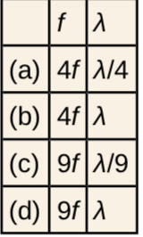 A table of possible frequency and wavelength combination.