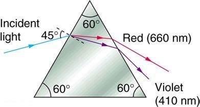 <b>Figure 25.57</b> This prism will disperse the white light into a rainbow of colors. The incident angle is 45.0 degrees, and the angles at which the red and violet light emerge are theta_R and theta_V.