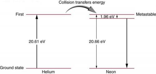 <b>Figure 30.39</b> Energy levels in helium and neon. In the common helium-neon laser, an electrical discharge pumps energy into the metastable states of both atoms. The gas mixture has about ten times more helium atoms than neon atoms. Excited helium atoms easily de-excite by transferring energy to neon in a collision. A population inversion in neon is achieved, allowing lasing by the neon to occur.