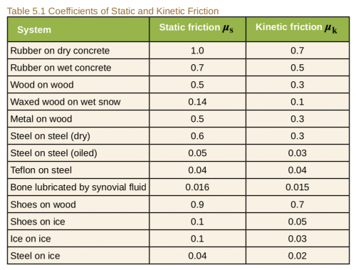 <b>Table 5.1</b> Coefficients of Static and Kinetic Friction
