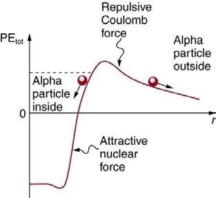 <b>Figure 32.36</b> Total potential energy of two nuclei as a function of their separation.