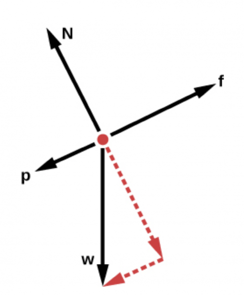 <b>Figure 4.44</b> A free body diagram for a toboggan going down a hill.