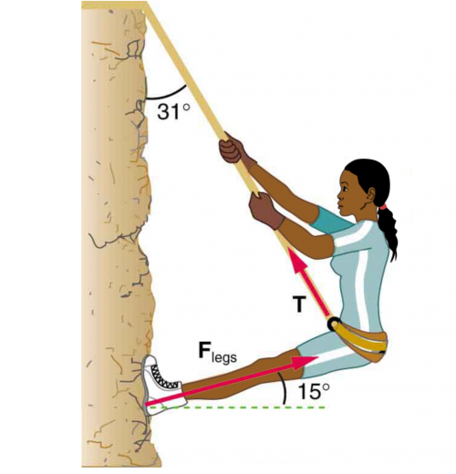 <b>Figure 5.20</b> A climber hanging by a rope on a cliff face. Part of the climber's weight is supported by her rope, and part by friction between her feet and the rock face.
