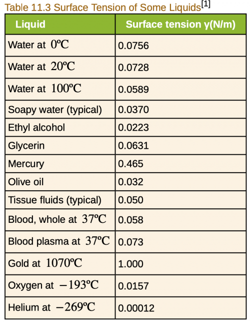 <b>Table 11.3</b> Surface tension of some liquids.